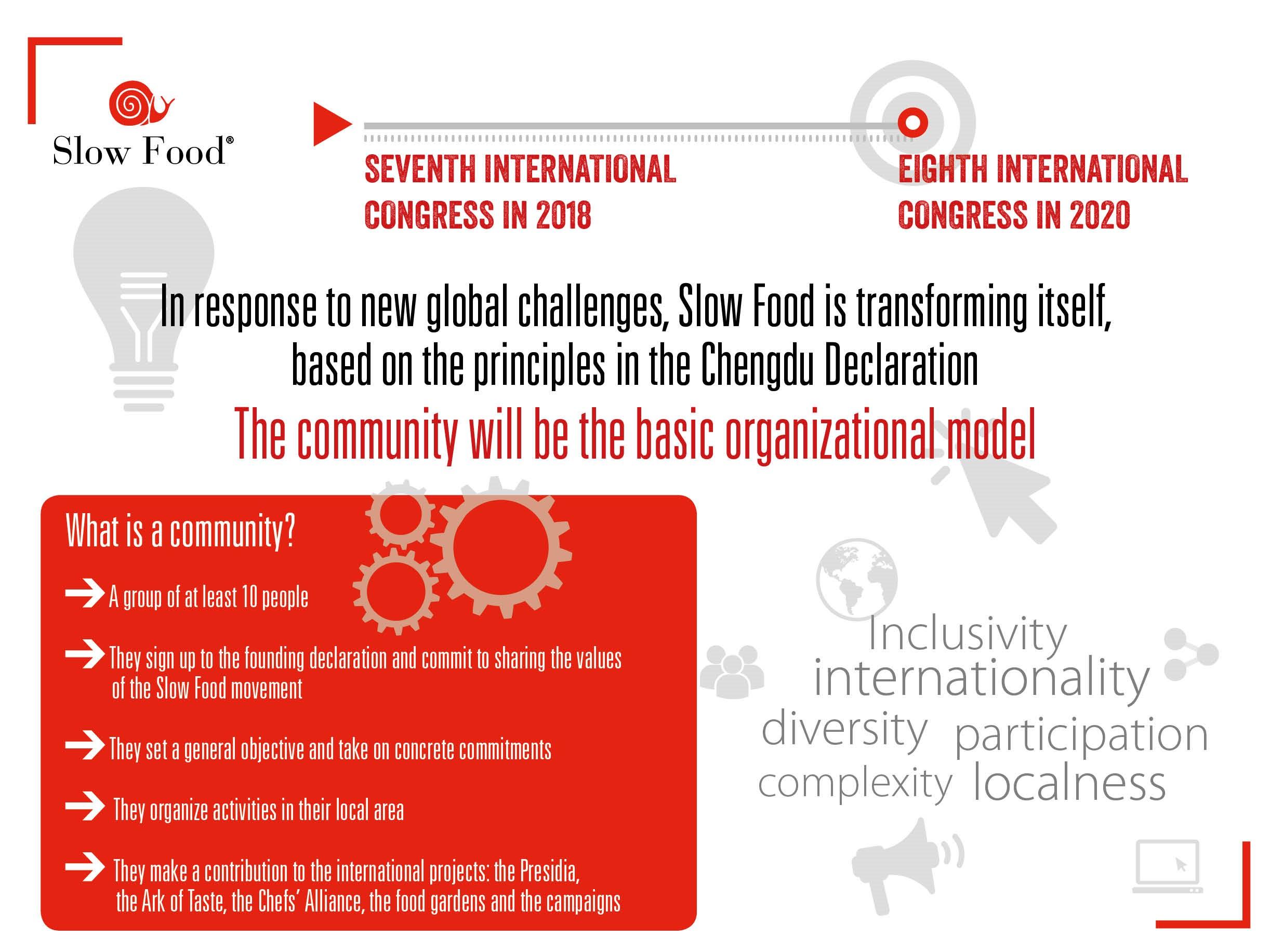 Slow Food Communities